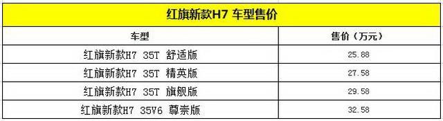 红旗新款H7正式上市 售价25.88-32.58万元