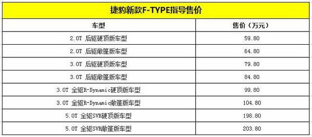 捷豹新款F-TYPE上市 售价59.8-203.8万元